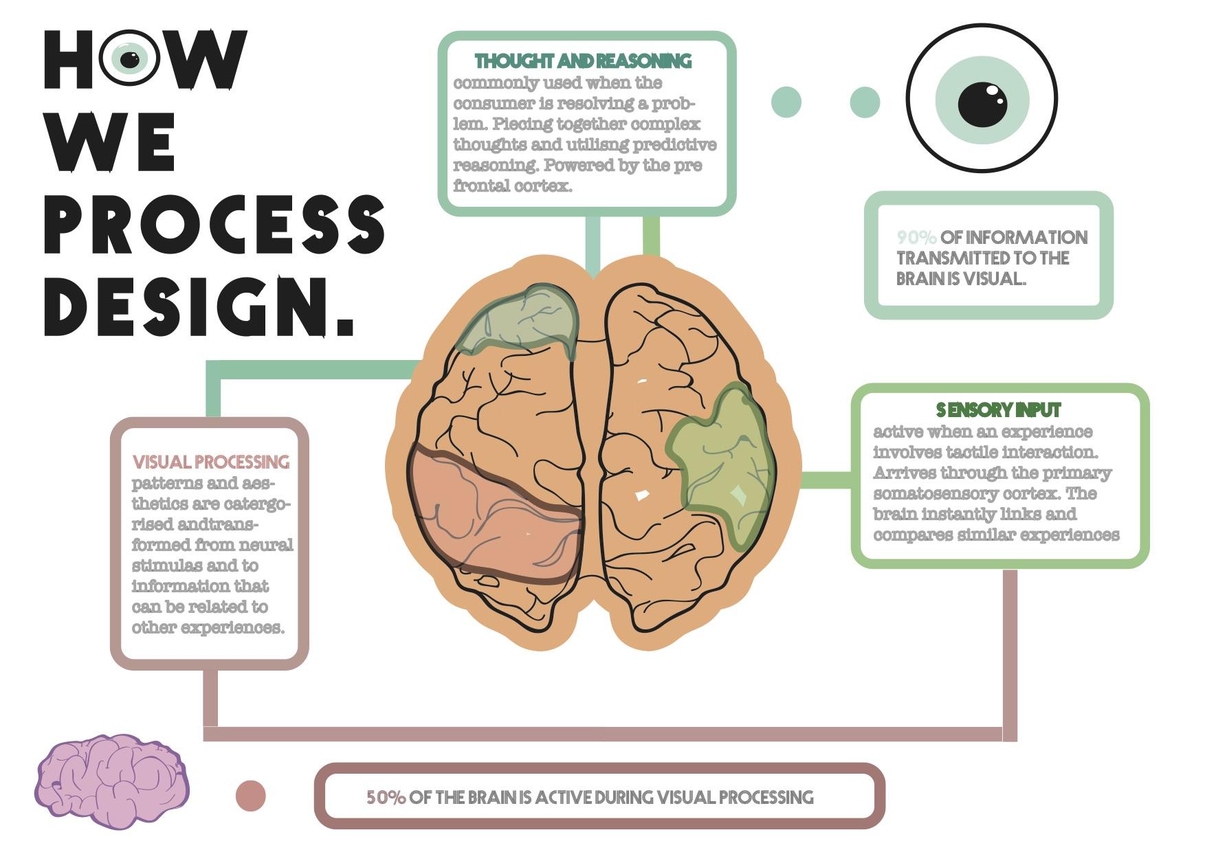 How we process design