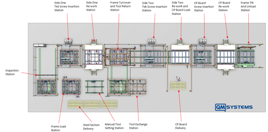 Production Line Layout