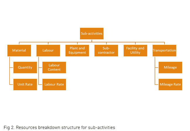 Resources breakdown structure for sub-activities