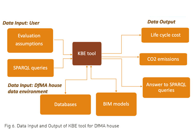 Fig 6. Data Input and Output of KBE tool for DfMA house