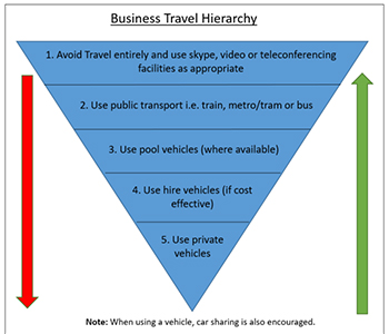 business travel heirarch