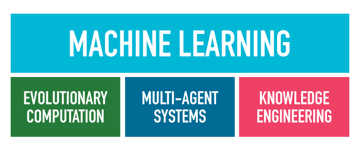 Evolutionary computation, multi-agent systems and knowledge engineering all feed into machine learning
