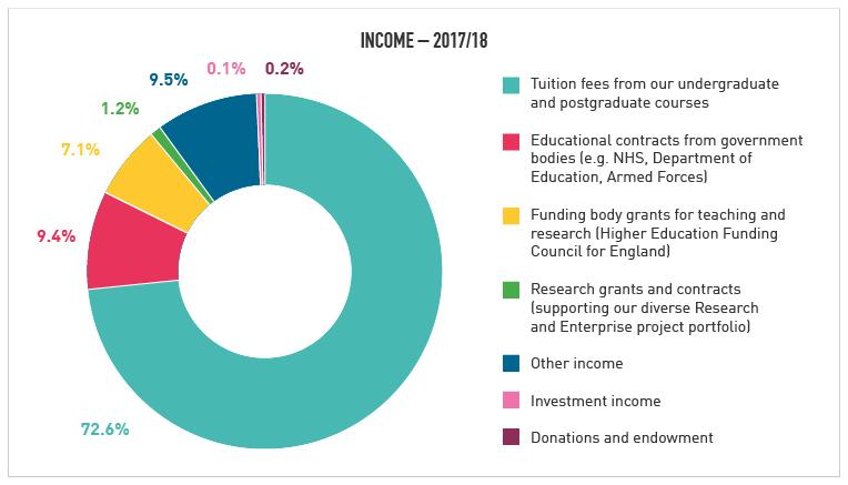 Income 2017/18