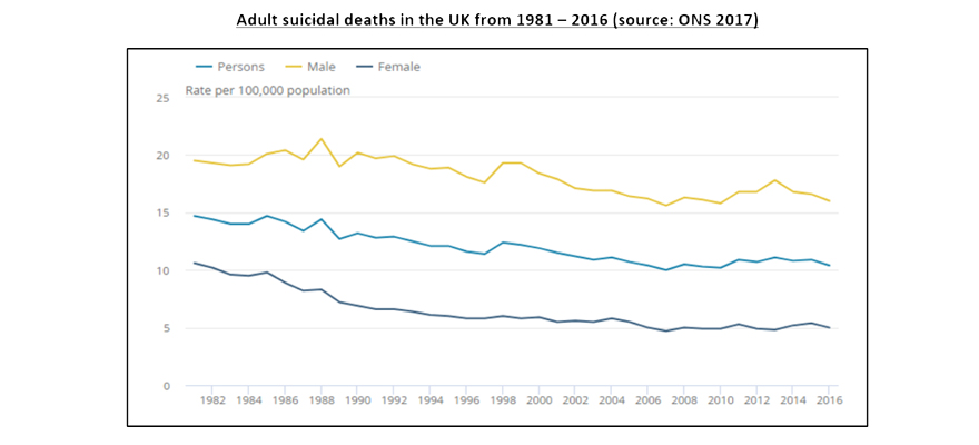 Adult Suicidal Deaths in UK Craig Jackson World mental health day blog graph
